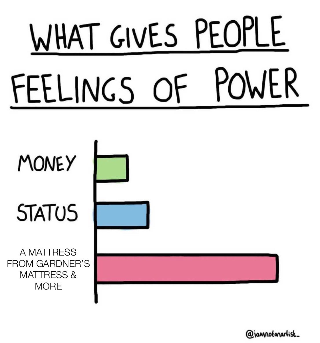 money, status, and a gardner's mattress equal power