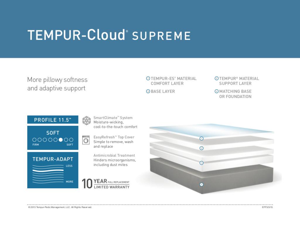 Cloud Supreme - Gardners Mattress & More